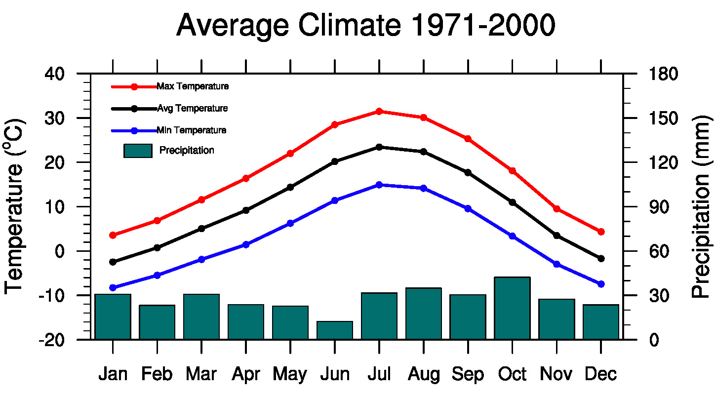 Average CLimate of the Canyonland Research Center